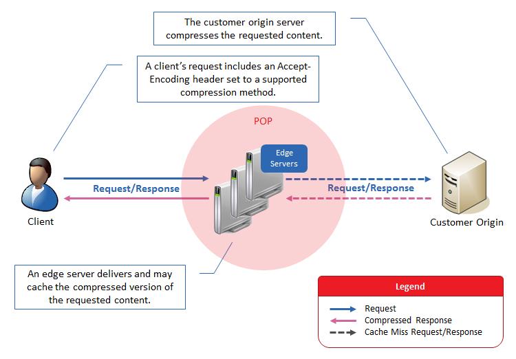 Customer Origin Server Compression